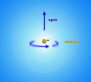 Spinul electronic